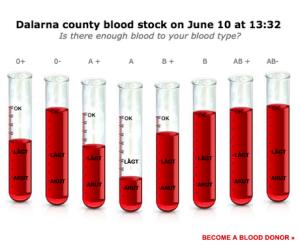 Live blood chart